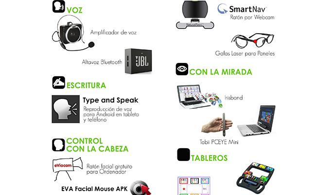 Dispositivos que ayudan cuando existe dificultad para hablar y escribir