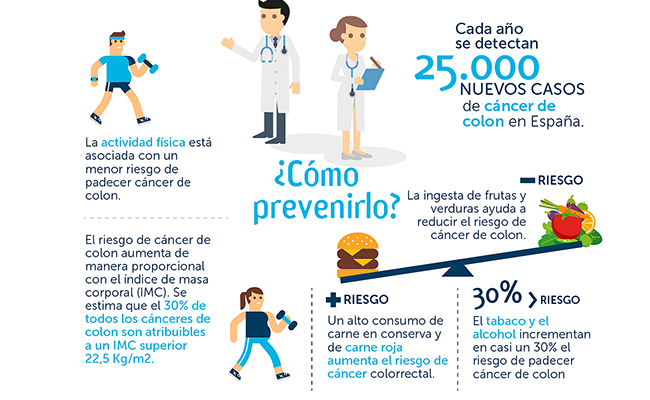 El hospital Santa Ángela de la Cruz colabora en la prevención del cáncer de colon